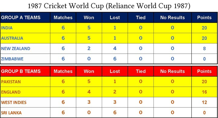 1987 Cricket World Cup (Reliance World Cup 1987)